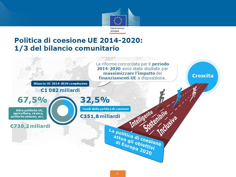 Politica di coesione UE 2014-2020: 1/3 del bilancio comunitario