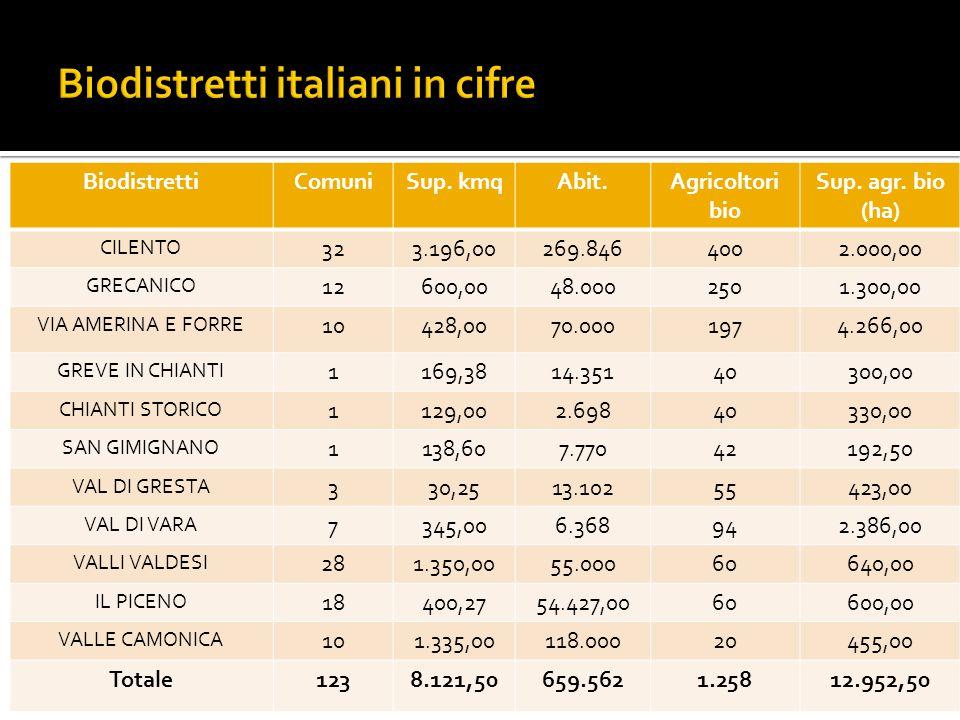 Biodistretti italiani in cifre