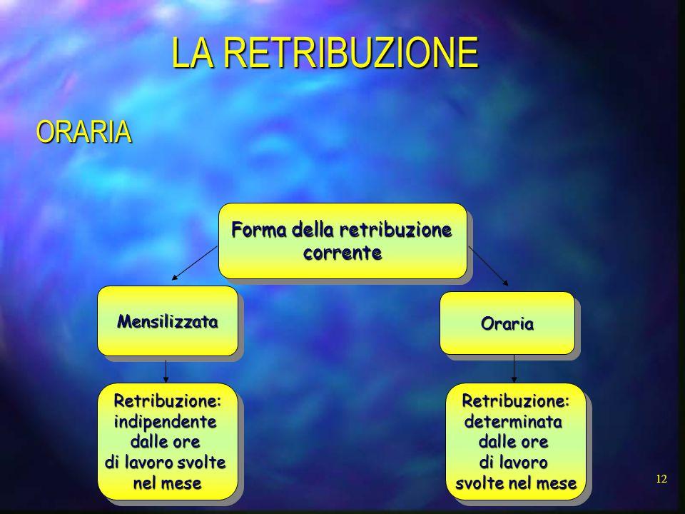 Forma della retribuzione