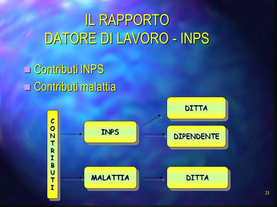 IL RAPPORTO DATORE DI LAVORO - INPS