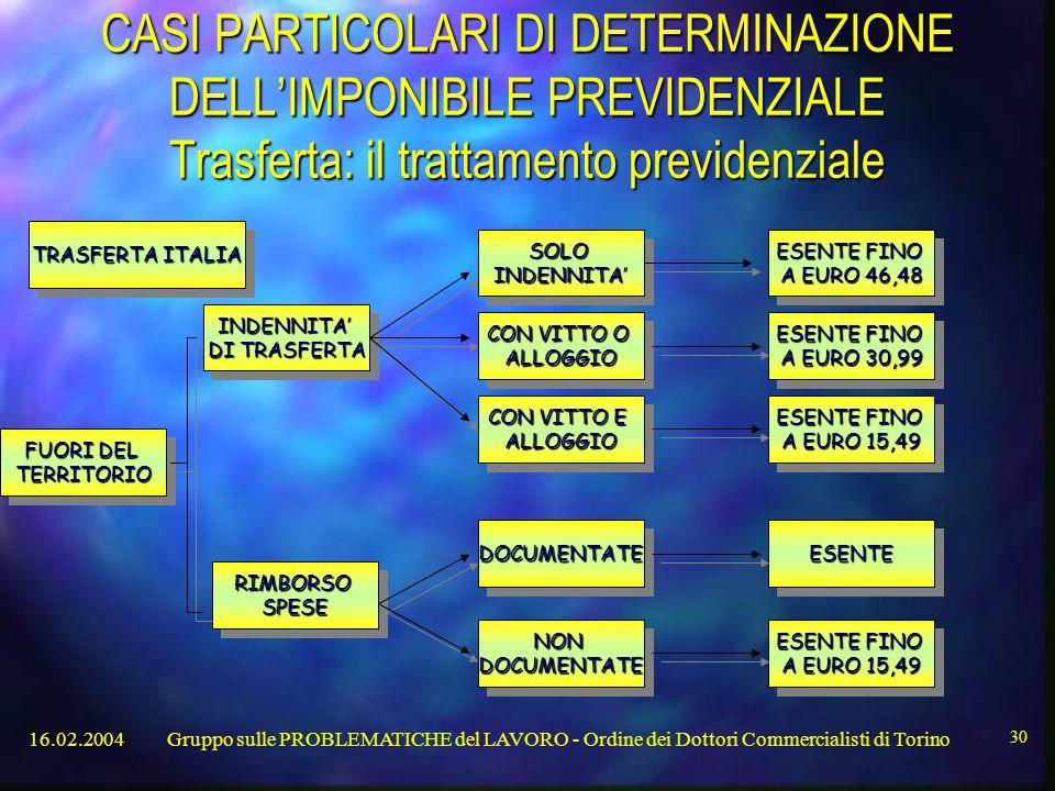 CASI PARTICOLARI DI DETERMINAZIONE DELL'IMPONIBILE PREVIDENZIALE Trasferta: il trattamento previdenziale