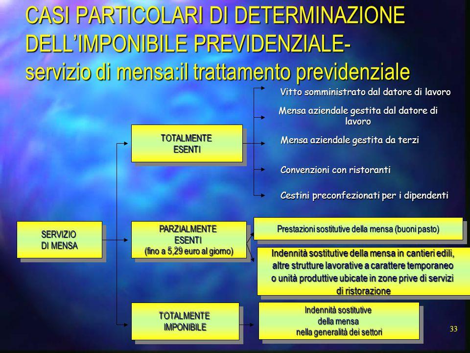 CASI PARTICOLARI DI DETERMINAZIONE DELL'IMPONIBILE PREVIDENZIALE-servizio di mensa:il trattamento previdenziale
