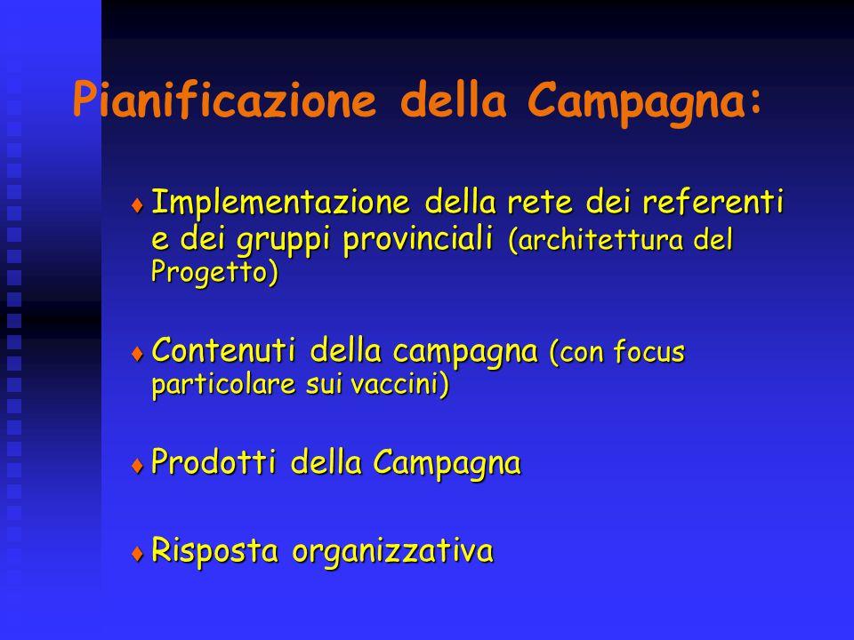 Pianificazione della Campagna:
