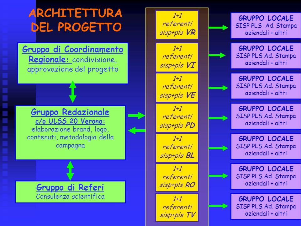ARCHITETTURA DEL PROGETTO