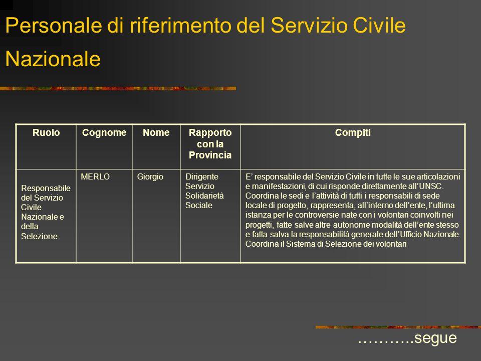 Personale di riferimento del Servizio Civile Nazionale