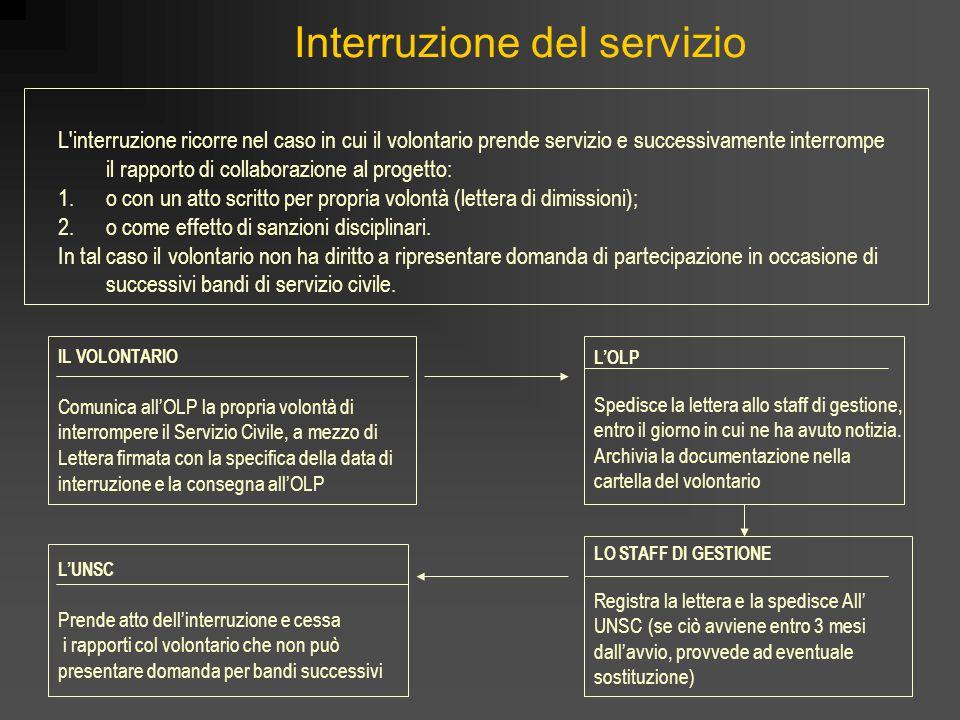 Interruzione del servizio