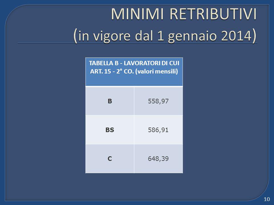 MINIMI RETRIBUTIVI (in vigore dal 1 gennaio 2014)