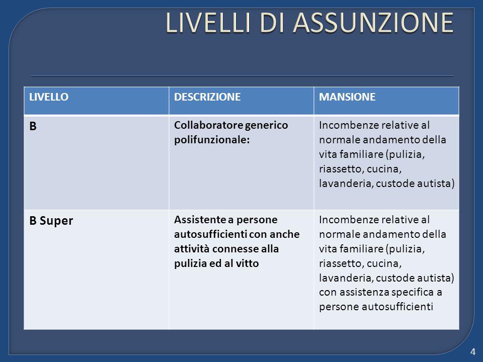 LIVELLI DI ASSUNZIONE B B Super LIVELLO DESCRIZIONE MANSIONE