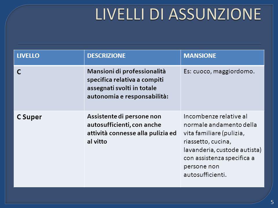 LIVELLI DI ASSUNZIONE C C Super LIVELLO DESCRIZIONE MANSIONE