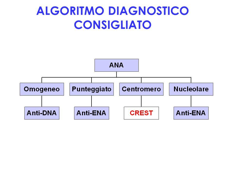 ALGORITMO DIAGNOSTICO CONSIGLIATO