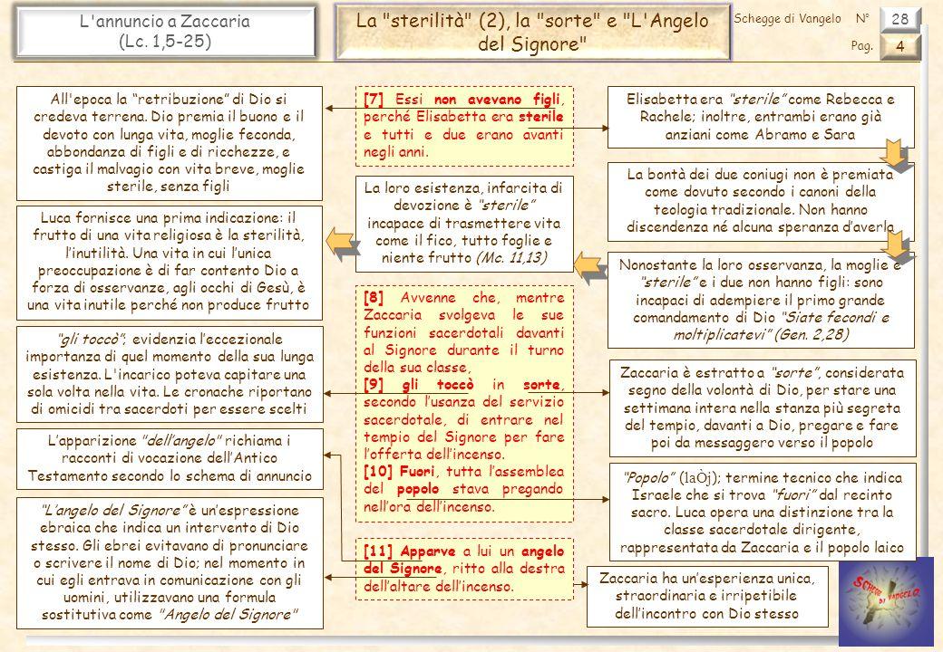 La sterilità (2), la sorte e L Angelo del Signore