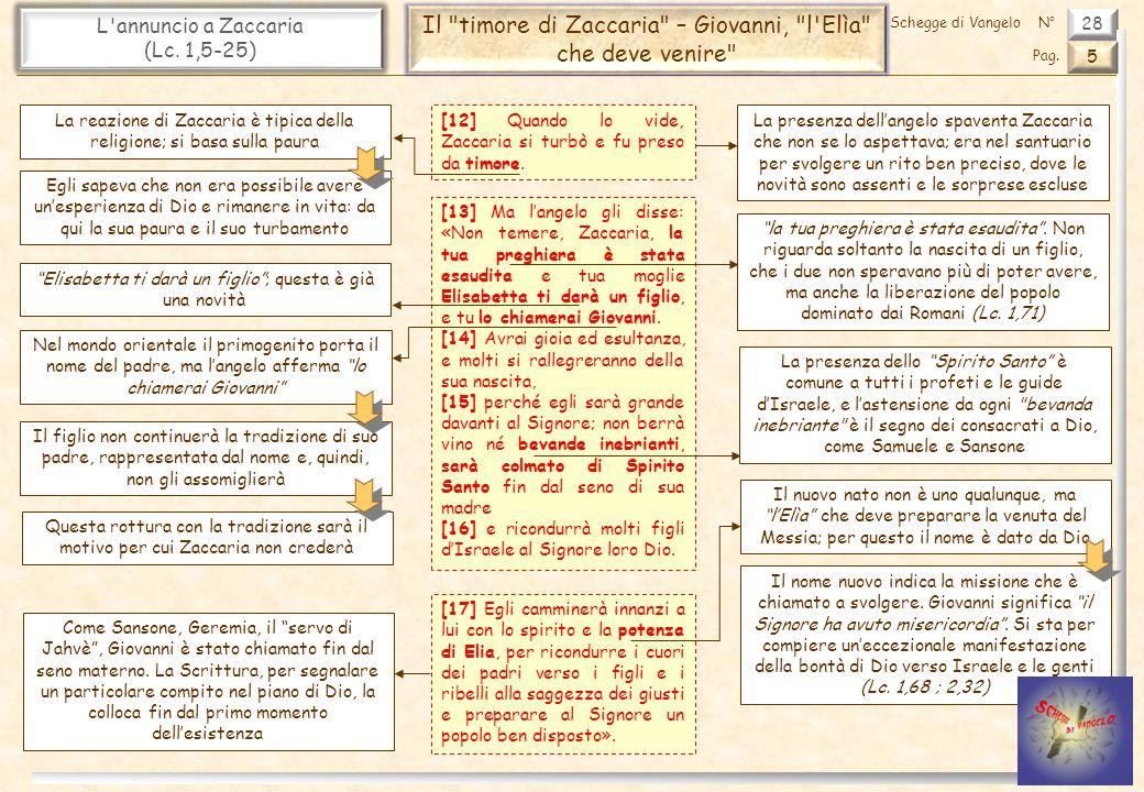Il timore di Zaccaria – Giovanni, l Elìa che deve venire