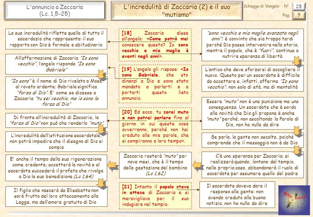 L incredulità di Zaccaria (2) e il suo mutismo