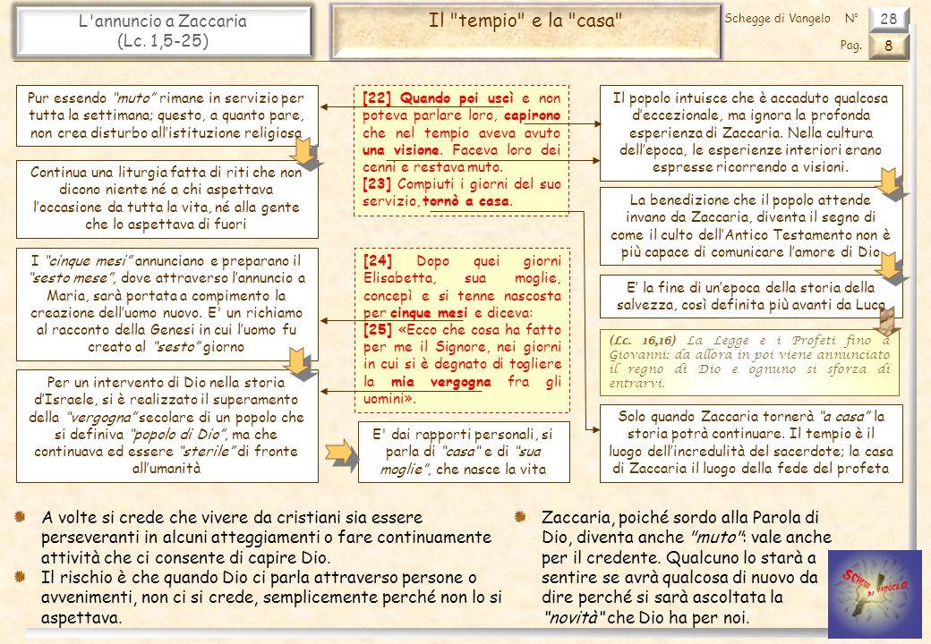 Il tempio e la casa L annuncio a Zaccaria (Lc. 1,5-25)