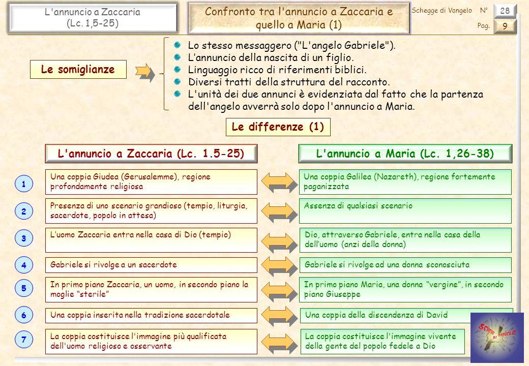 L annuncio a Zaccaria (Lc. 1.5-25) L annuncio a Maria (Lc. 1,26-38)