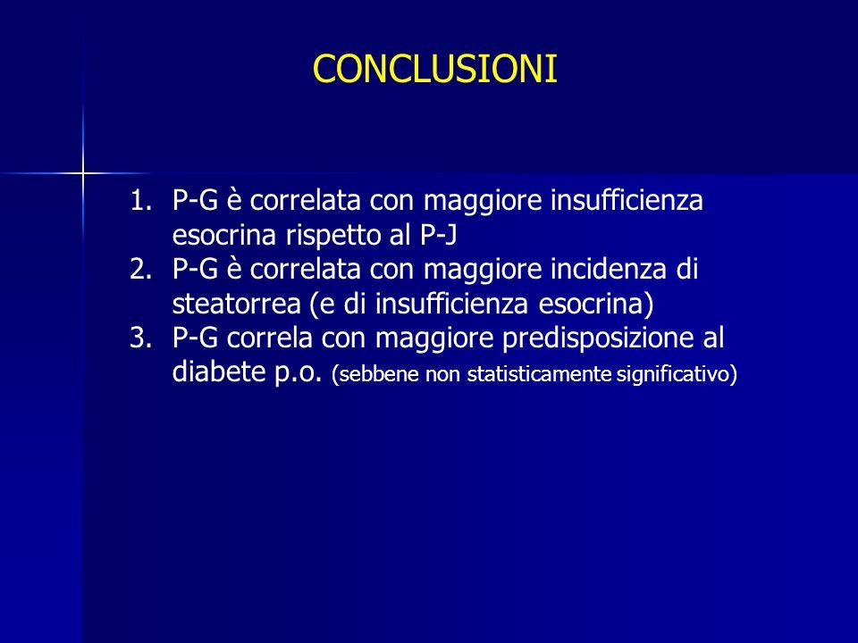 CONCLUSIONI P-G è correlata con maggiore insufficienza esocrina rispetto al P-J.