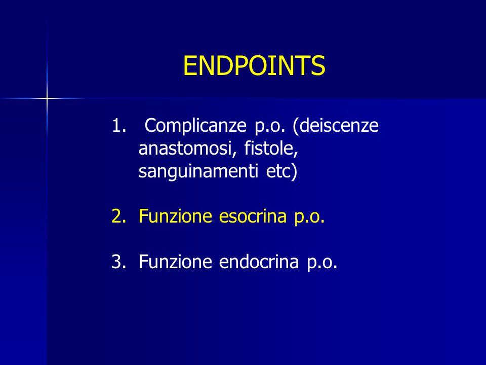 ENDPOINTS Complicanze p.o. (deiscenze anastomosi, fistole, sanguinamenti etc) Funzione esocrina p.o.
