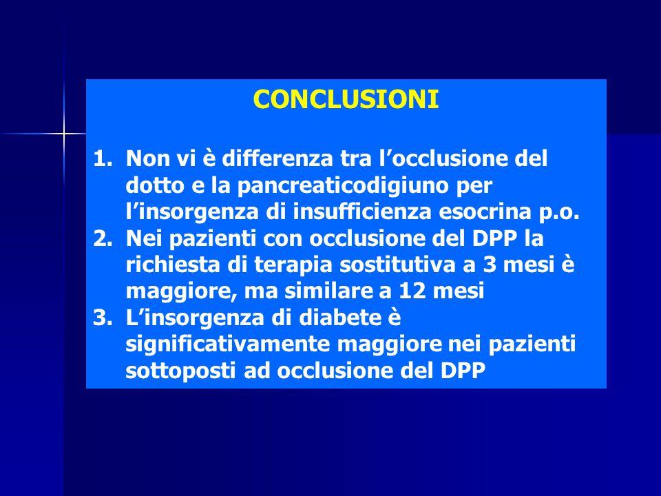 CONCLUSIONI Non vi è differenza tra l'occlusione del dotto e la pancreaticodigiuno per l'insorgenza di insufficienza esocrina p.o.
