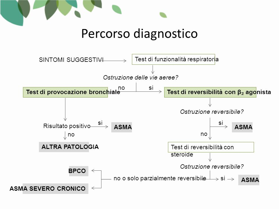 Percorso diagnostico SINTOMI SUGGESTIVI