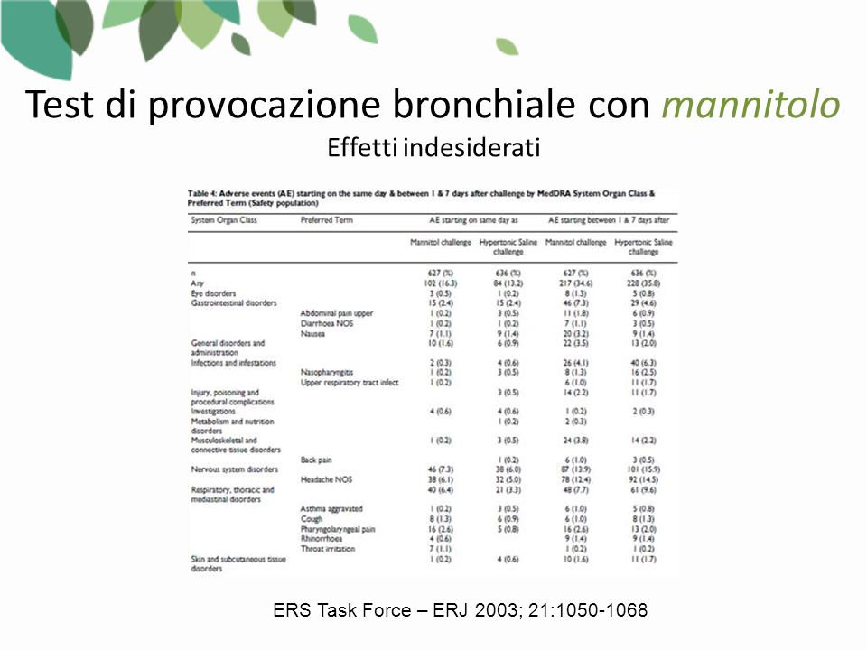 Test di provocazione bronchiale con mannitolo