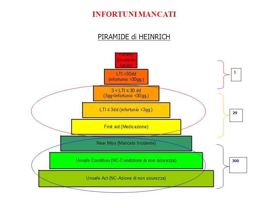 INFORTUNI MANCATI PIRAMIDE di HEINRICH 1 29 300