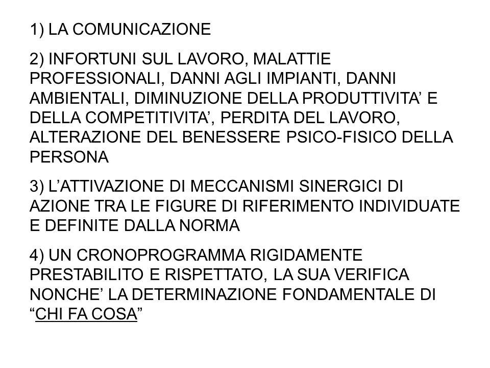 1) LA COMUNICAZIONE