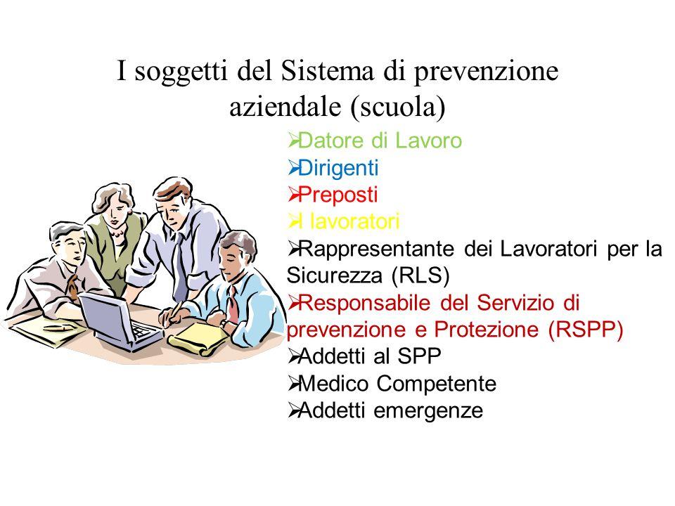 I soggetti del Sistema di prevenzione aziendale (scuola)