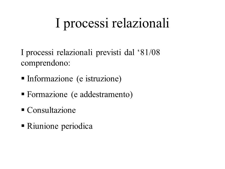 I processi relazionali