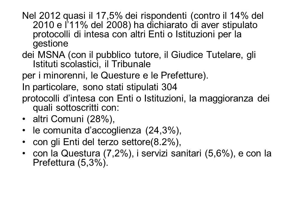 Nel 2012 quasi il 17,5% dei rispondenti (contro il 14% del 2010 e l'11% del 2008) ha dichiarato di aver stipulato protocolli di intesa con altri Enti o Istituzioni per la gestione