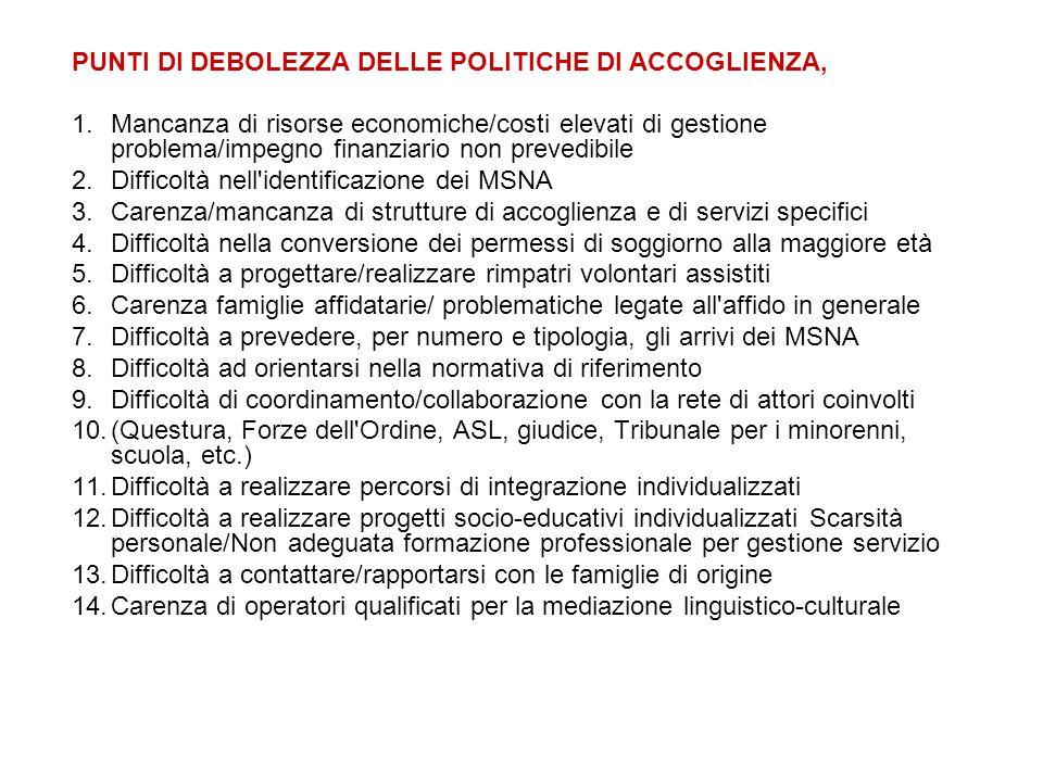 PUNTI DI DEBOLEZZA DELLE POLITICHE DI ACCOGLIENZA,