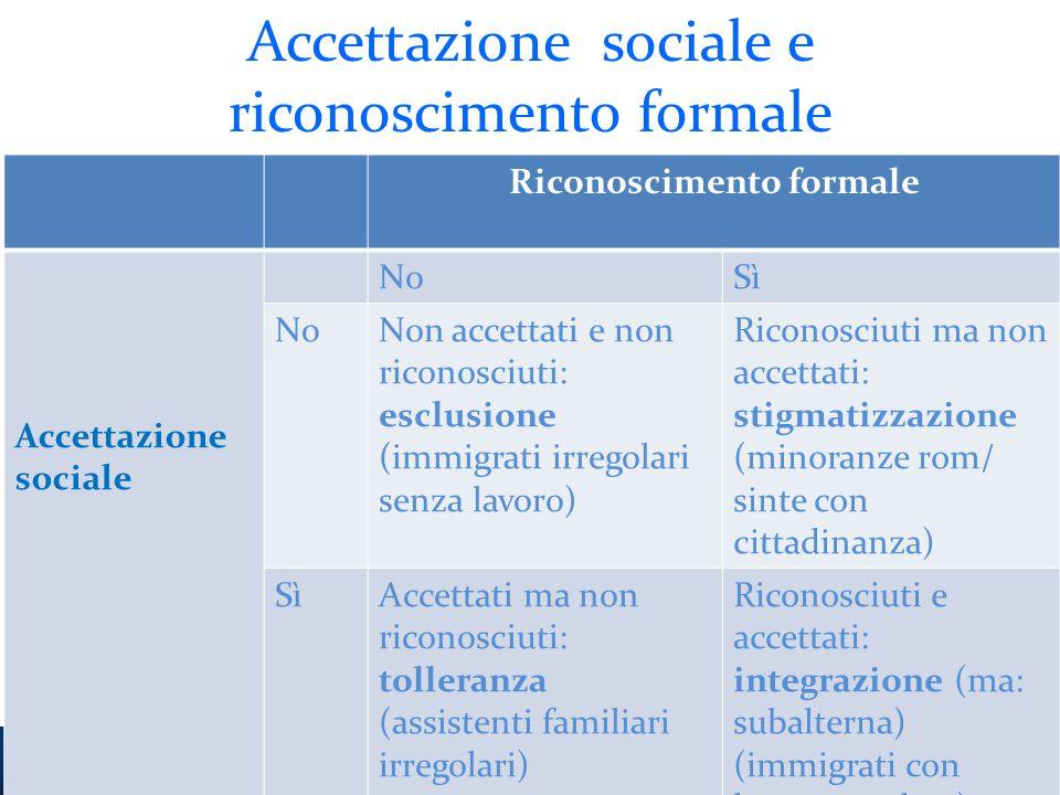 Accettazione sociale e riconoscimento formale