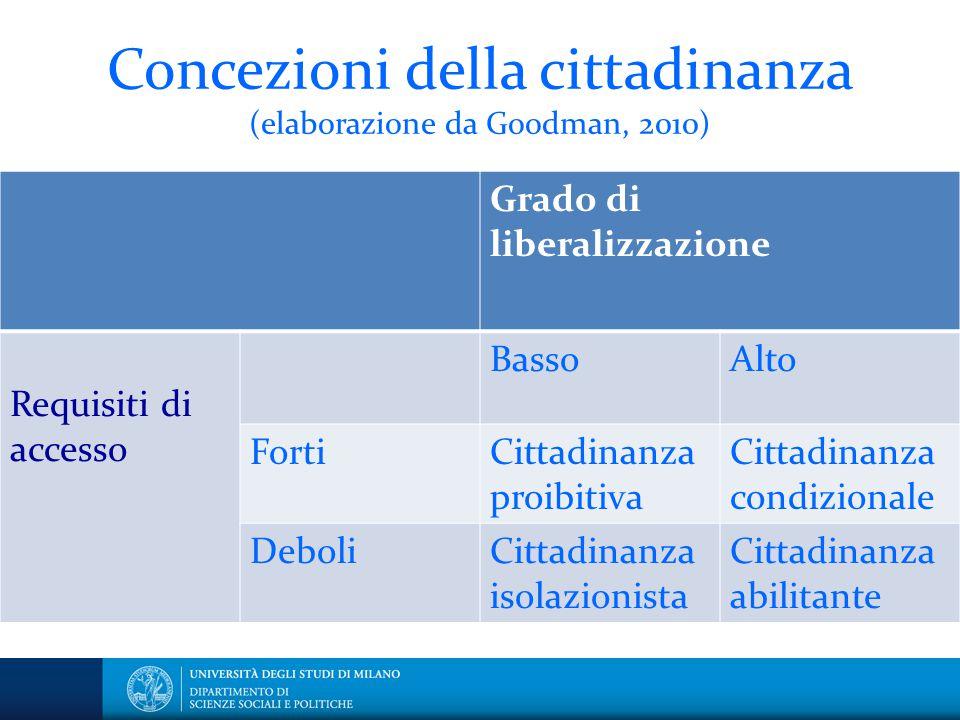 Concezioni della cittadinanza (elaborazione da Goodman, 2010)