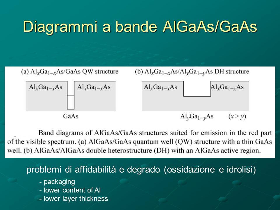 Diagrammi a bande AlGaAs/GaAs