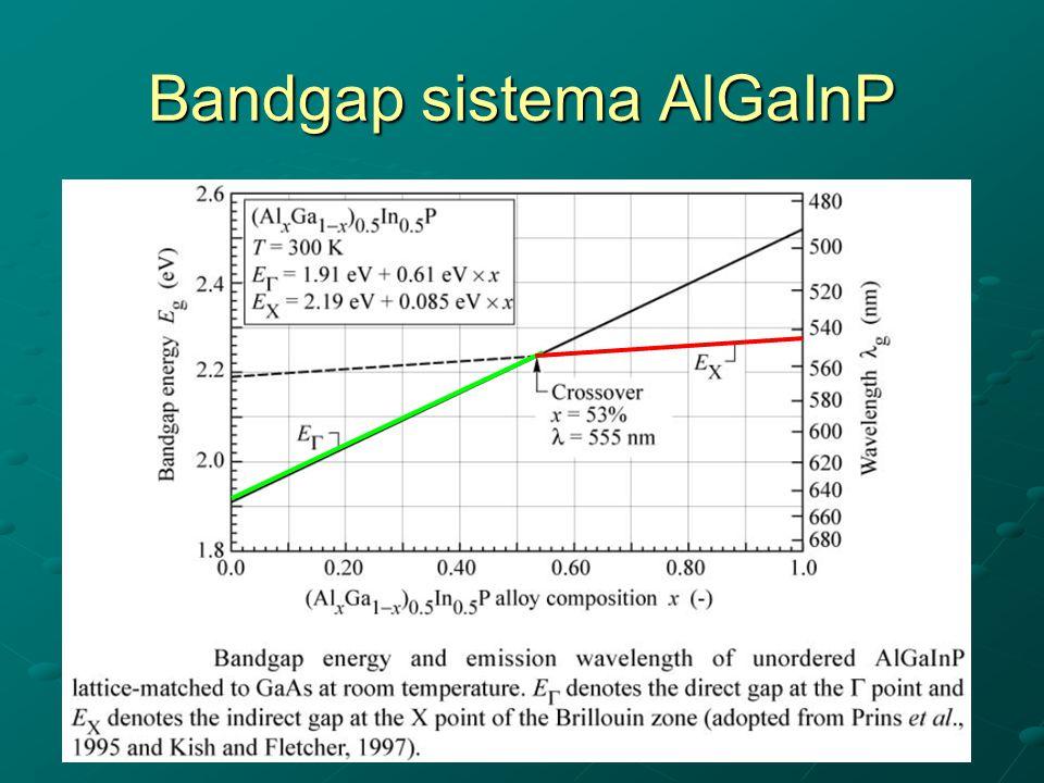 Bandgap sistema AlGaInP