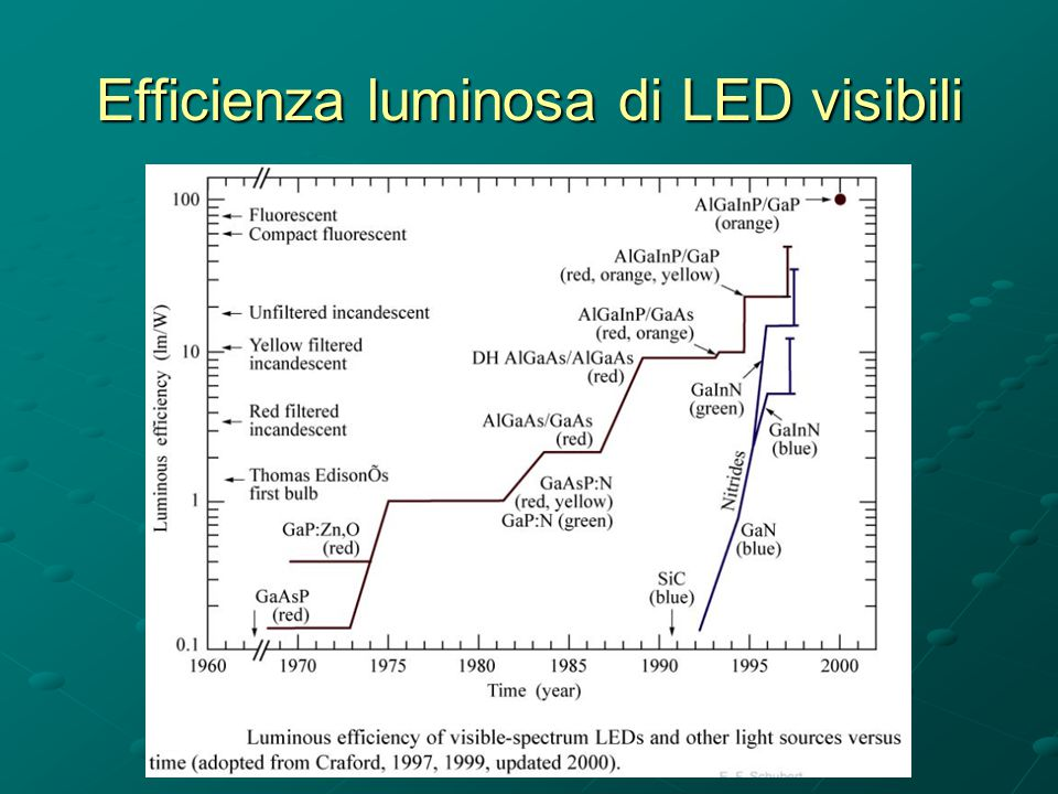 Efficienza luminosa di LED visibili