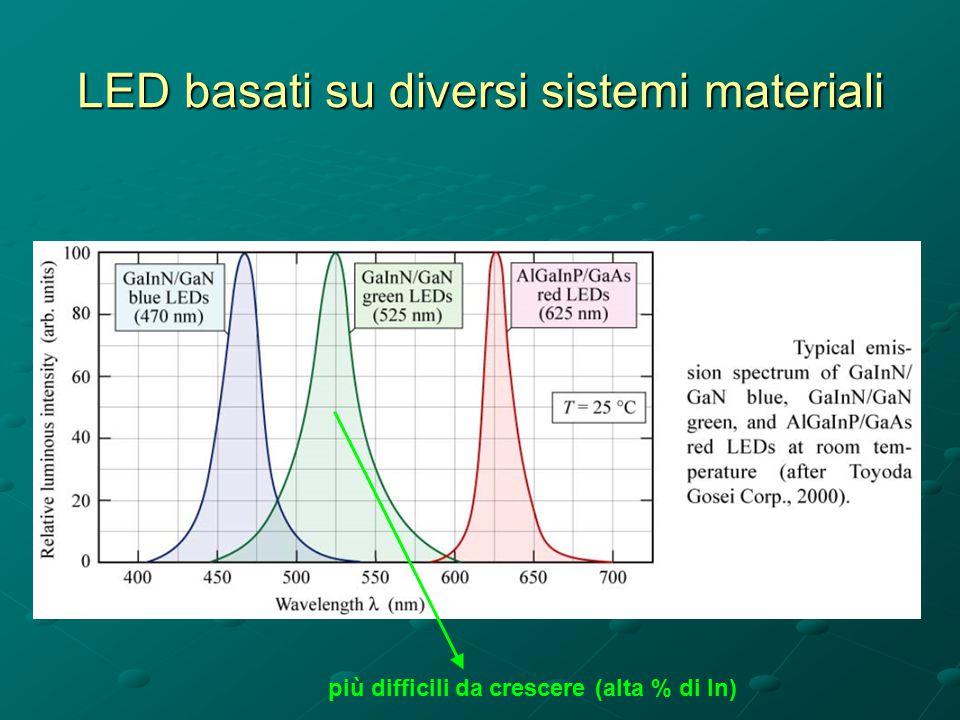 LED basati su diversi sistemi materiali