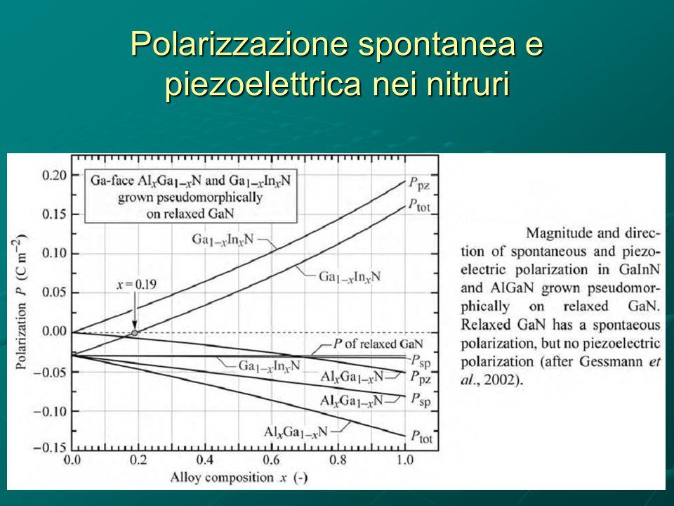 Polarizzazione spontanea e piezoelettrica nei nitruri