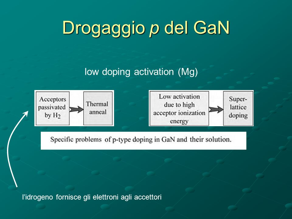 Drogaggio p del GaN low doping activation (Mg)