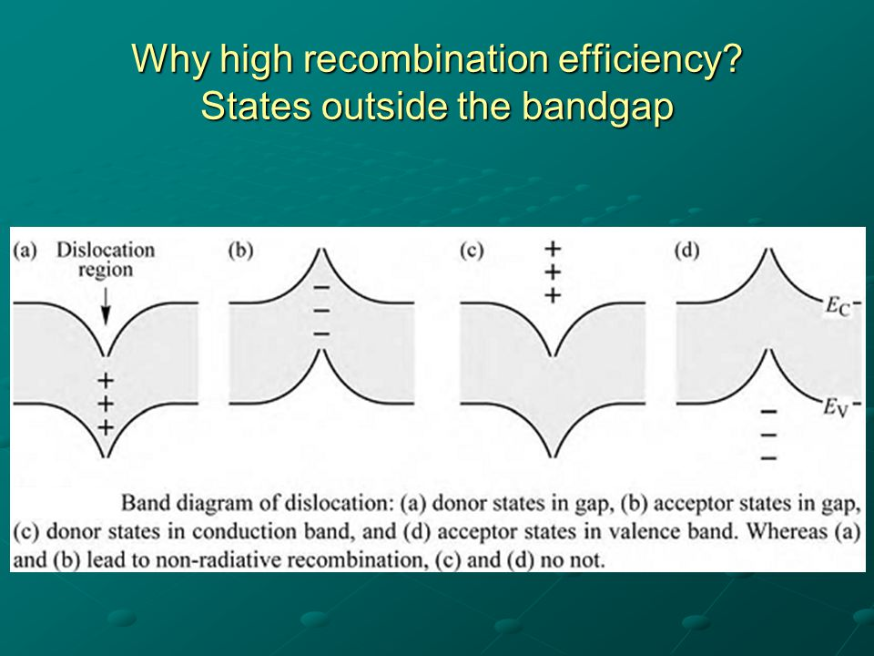 Why high recombination efficiency States outside the bandgap