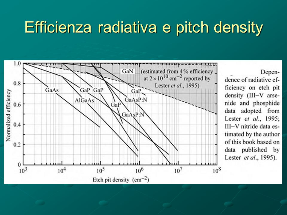 Efficienza radiativa e pitch density