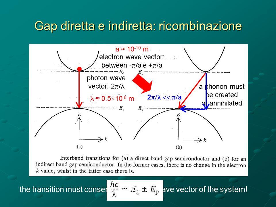 Gap diretta e indiretta: ricombinazione