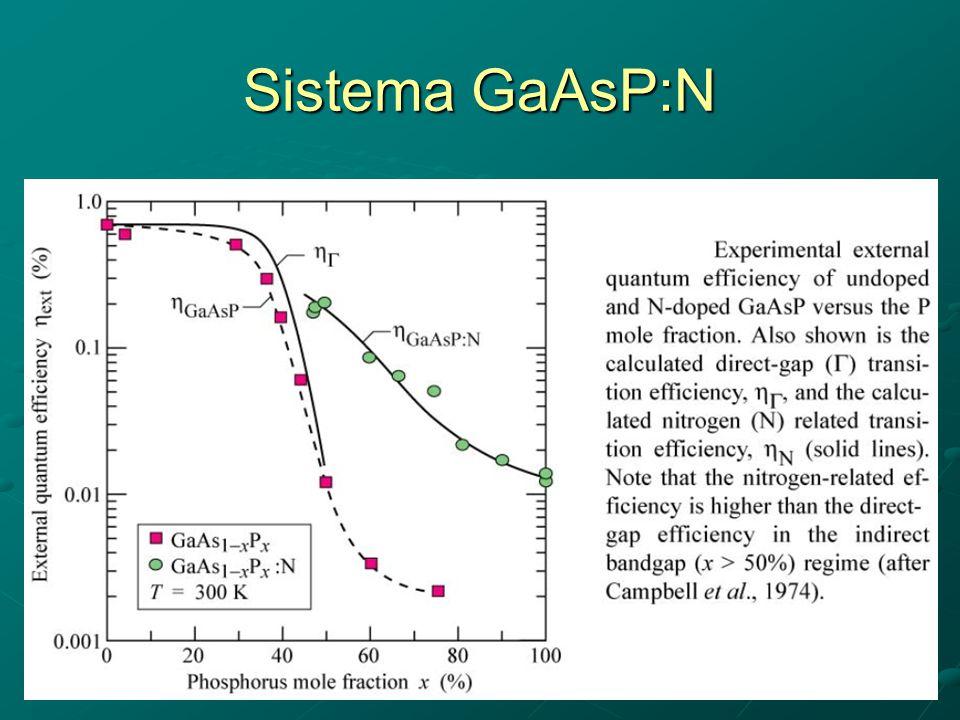 Sistema GaAsP:N