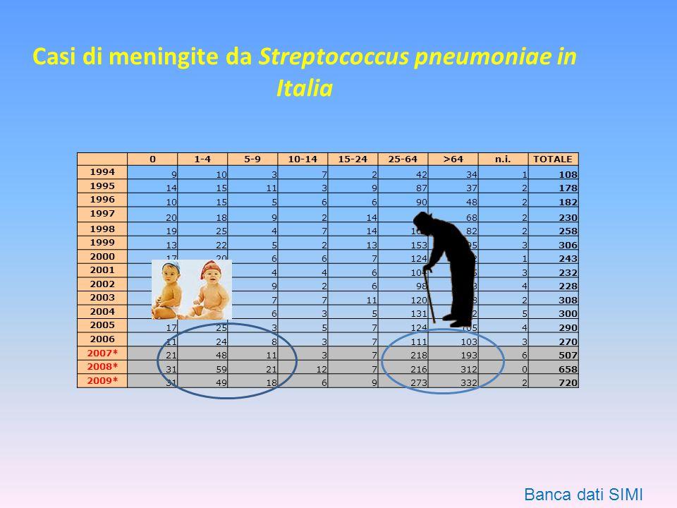 Casi di meningite da Streptococcus pneumoniae in Italia