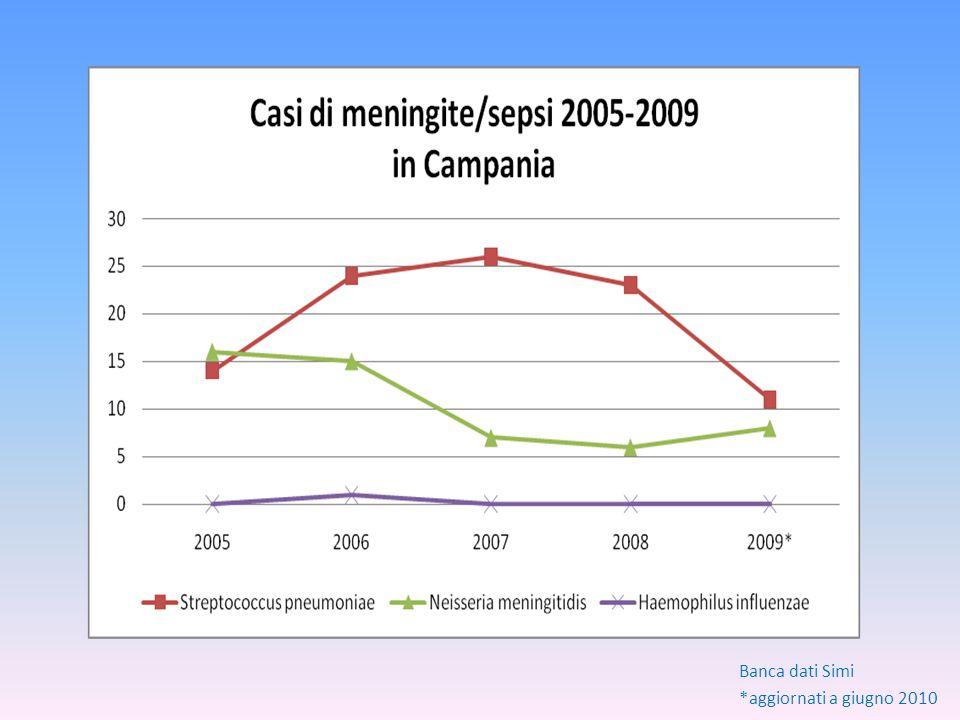 Banca dati Simi *aggiornati a giugno 2010