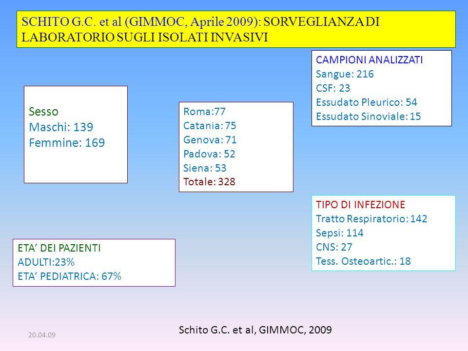SCHITO G.C. et al (GIMMOC, Aprile 2009): SORVEGLIANZA DI LABORATORIO SUGLI ISOLATI INVASIVI