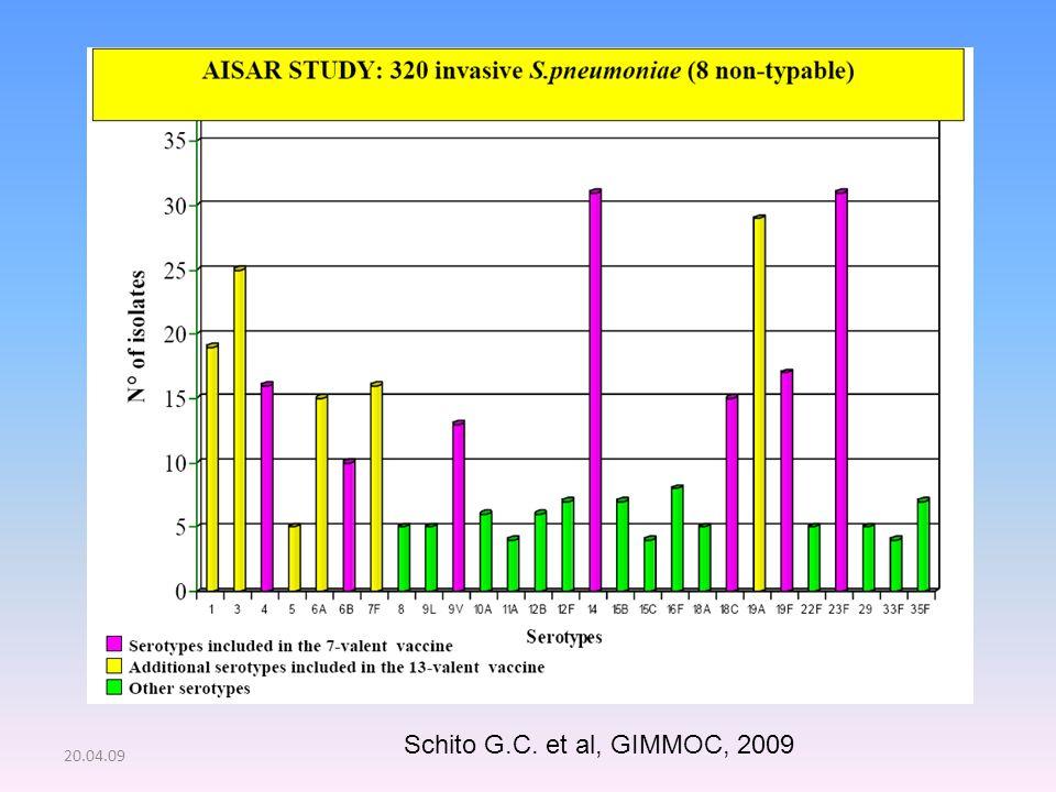 Schito G.C. et al, GIMMOC, 2009 20.04.09