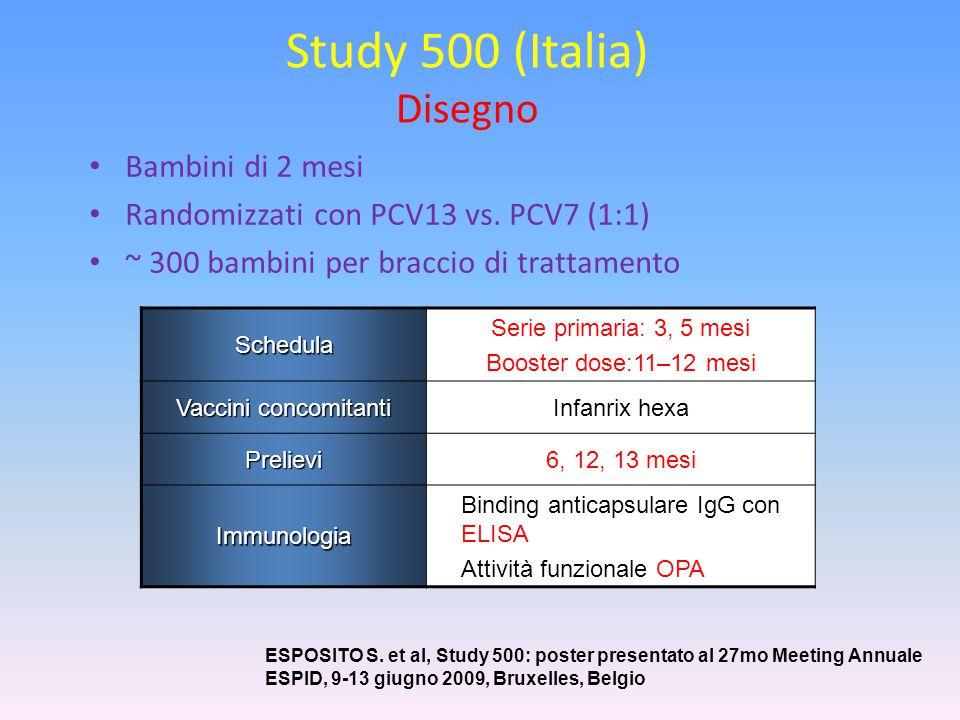 Study 500 (Italia) Disegno
