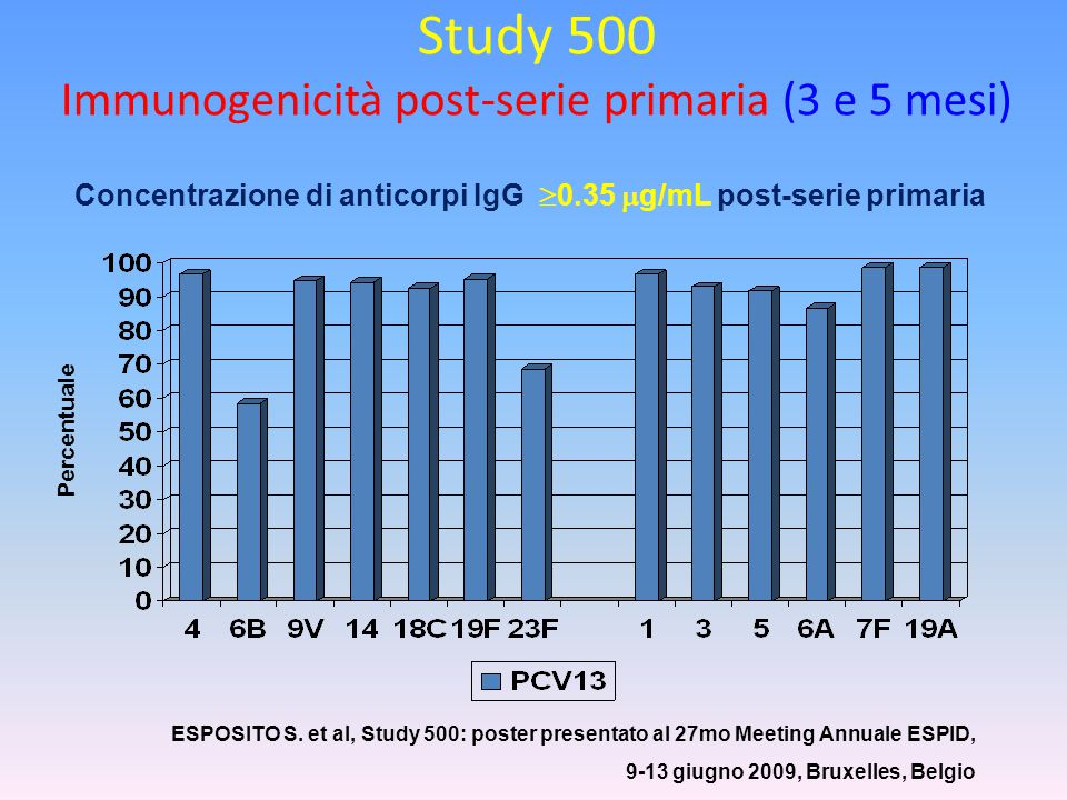 Study 500 Immunogenicità post-serie primaria (3 e 5 mesi)