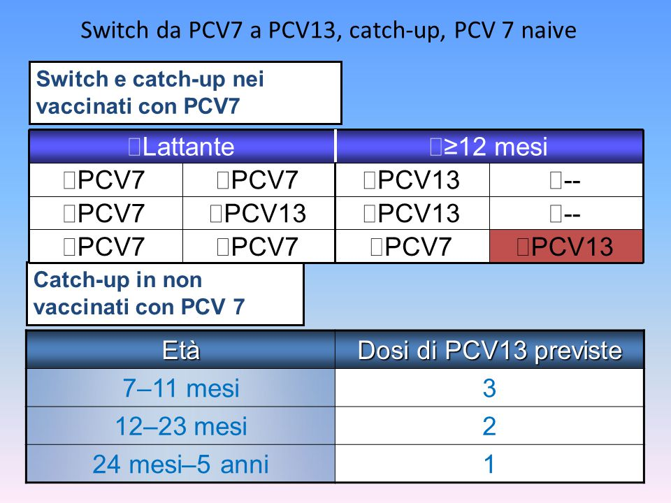 Switch da PCV7 a PCV13, catch-up, PCV 7 naive