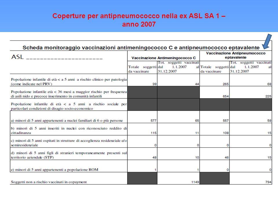 Coperture per antipneumococco nella ex ASL SA 1 – anno 2007